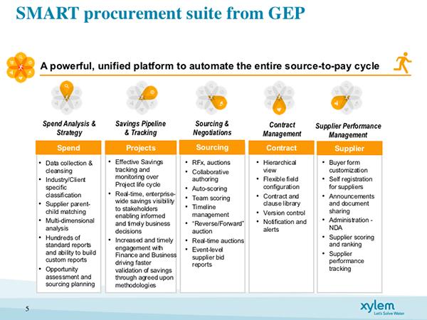 Smart procurement